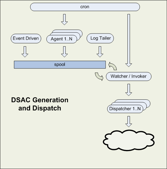 DSAC event generators and dispatchers