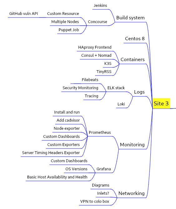 Small section of a VYM MindMap showing grouped topics